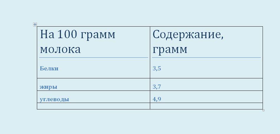 tablitsa-soderzhaniya-poleznyh-veshhestv-v-naturalnom-moloke-1