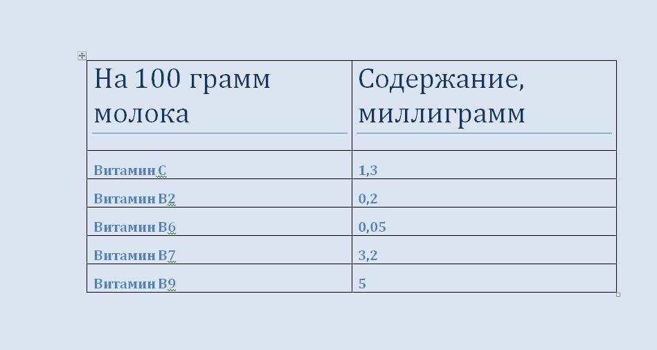 tablitsa-soderzhaniya-poleznyh-veshhestv-v-naturalnom-moloke-2