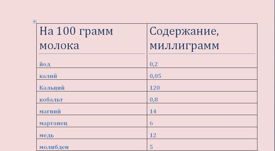 tablitsa-soderzhaniya-poleznyh-veshhestv-v-naturalnom-moloke-3